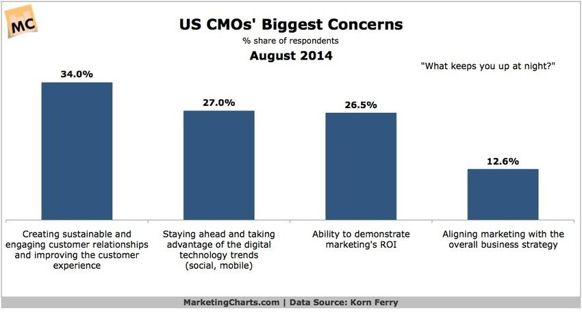 US CMOs Rank Key Concerns - Marketing Charts The Marketing