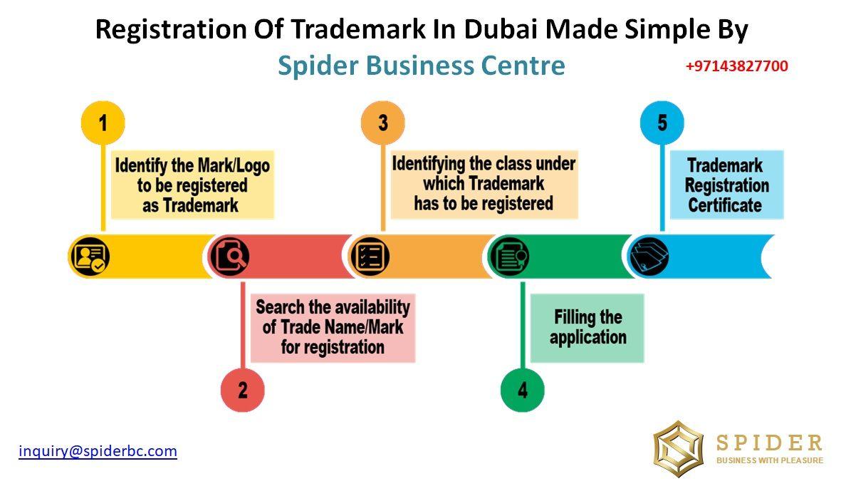 Trademark Registration Trademark Registration Trademark Dubai