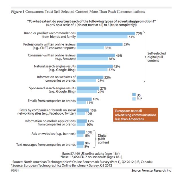 Vertrauen-Digitale-Werbung-Soziale-Netzwerke