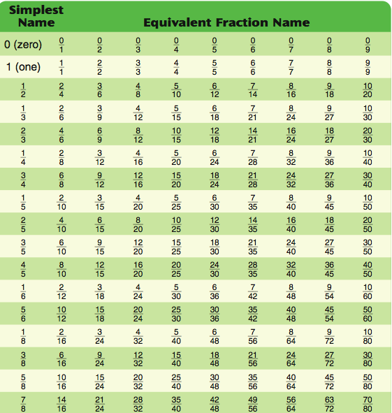 Equivalent Fractions List Google Search