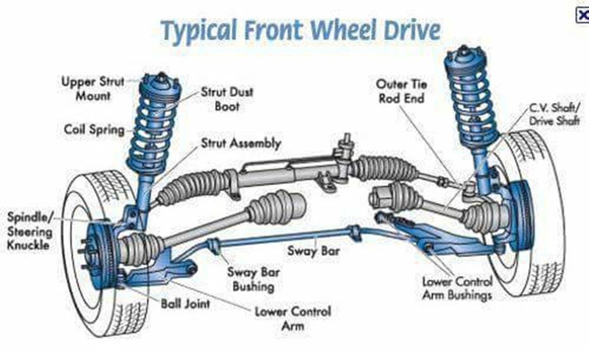 Vehicles And Transportation Vocabulary In English Automotive Mechanic Repair Automotive Repair