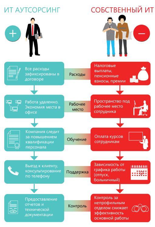 Бизнес идеи для аутсорсинга бизнес план универсамов