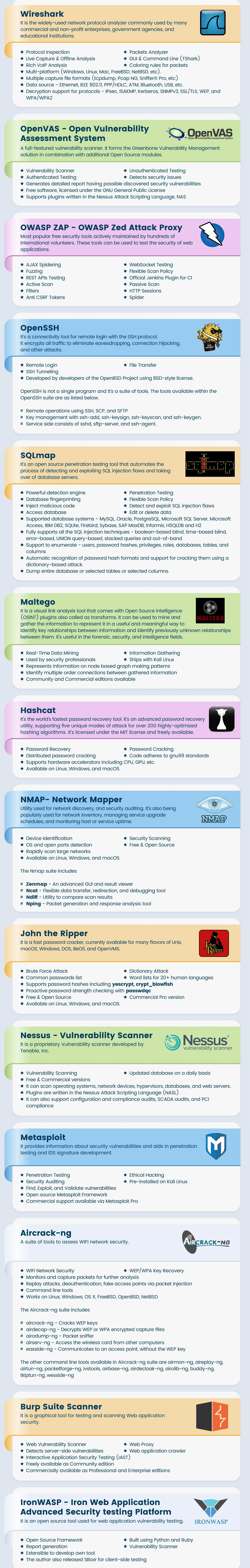 Popular Hacking Tools Xpost From Technolush System Networking Infographic
