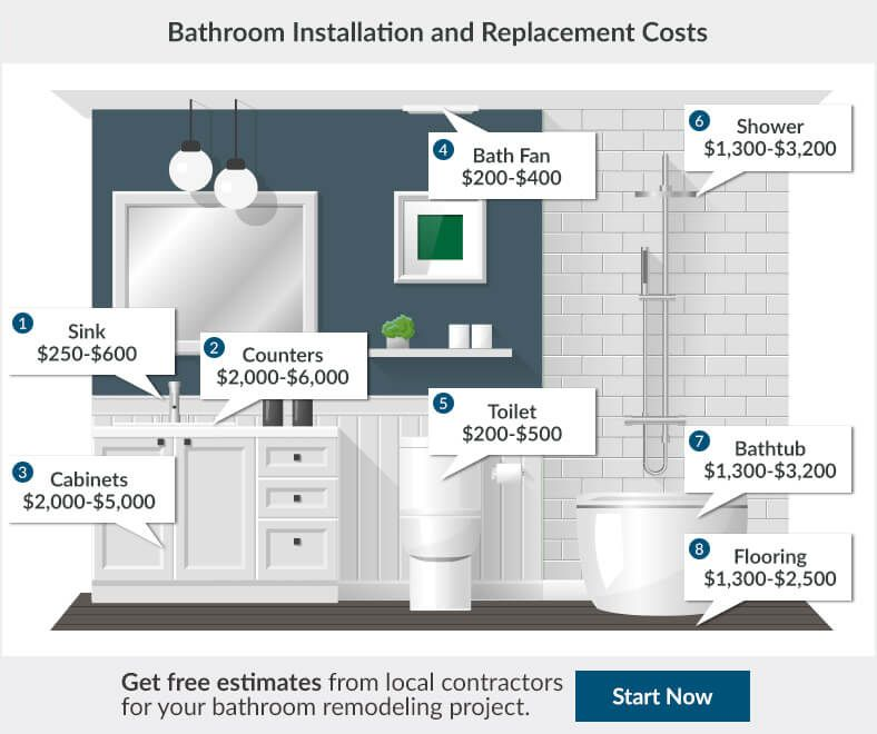 Bathroom Remodeling Costs Bathrooms Remodel Bathroom Addition