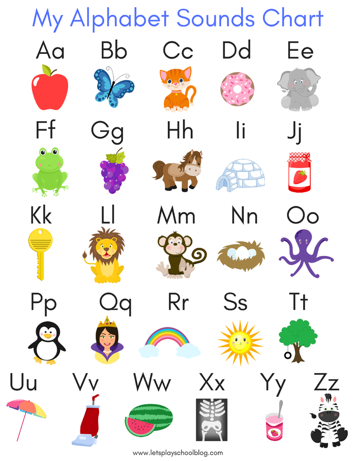 English Alphabet Sounds Chart Perspicuous Alphabet Sounds