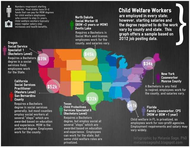 Melanie Sage, Social Work Geek How much do child welfare social - child support worker sample resume