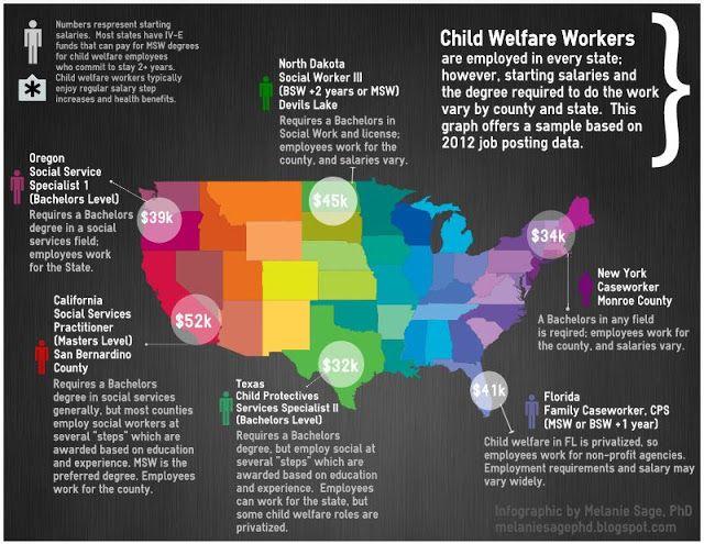 Melanie Sage, Social Work Geek How much do child welfare social