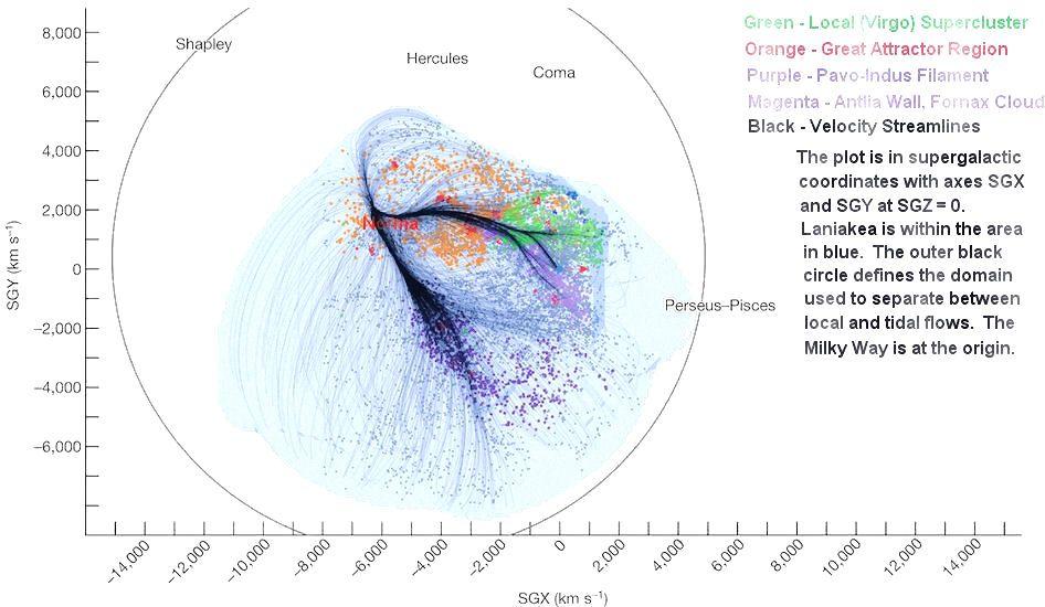 virgo supercluster vs laniakea supercluster - 946×550