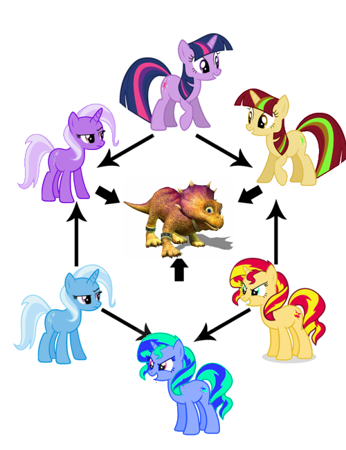 494524 Dinosaur Fusion Diagram Princess Twilight Safe My Little Pony Clip