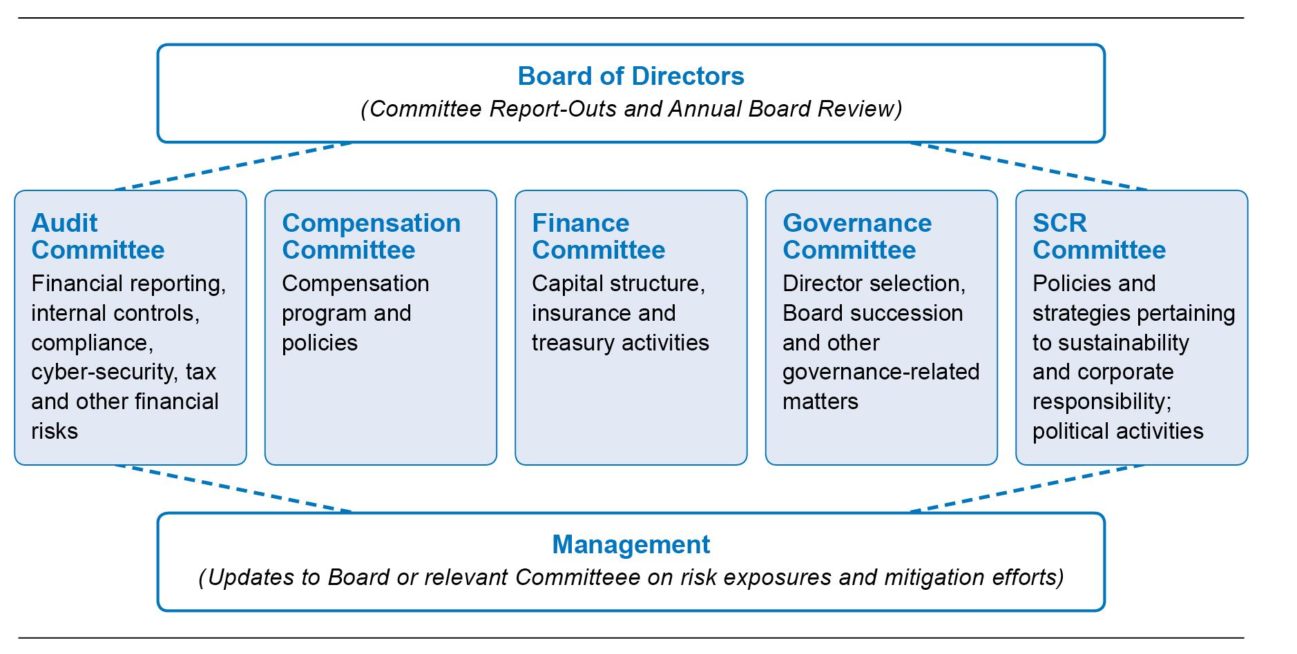 Related image Internal control, Finance