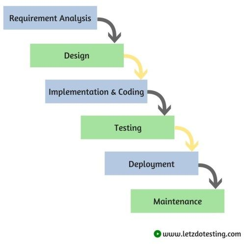 Grey Box Testing  Software Testing Fundamentals