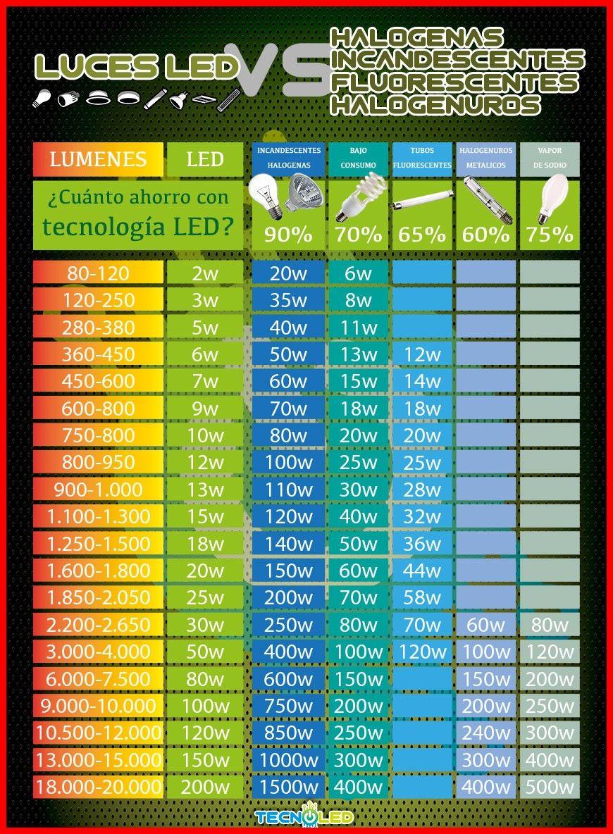 312072 Equivalencias LedLed Led Equivalencia Lamparas kPOn08Xw