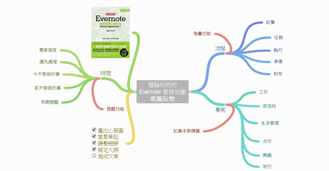 Coggle 最好用免費線上心智圖軟體教學簡單卻強大 - 有時遇到盤根錯節難以解決的問題時就會發現心智圖是一個輔助思考的好工具就像之前我在寫作自己的 Evernote 新作品如果我當初這樣做筆記就好了時我想要重新歸納自己如何使用 Evernote 的流程如何整理筆記的
