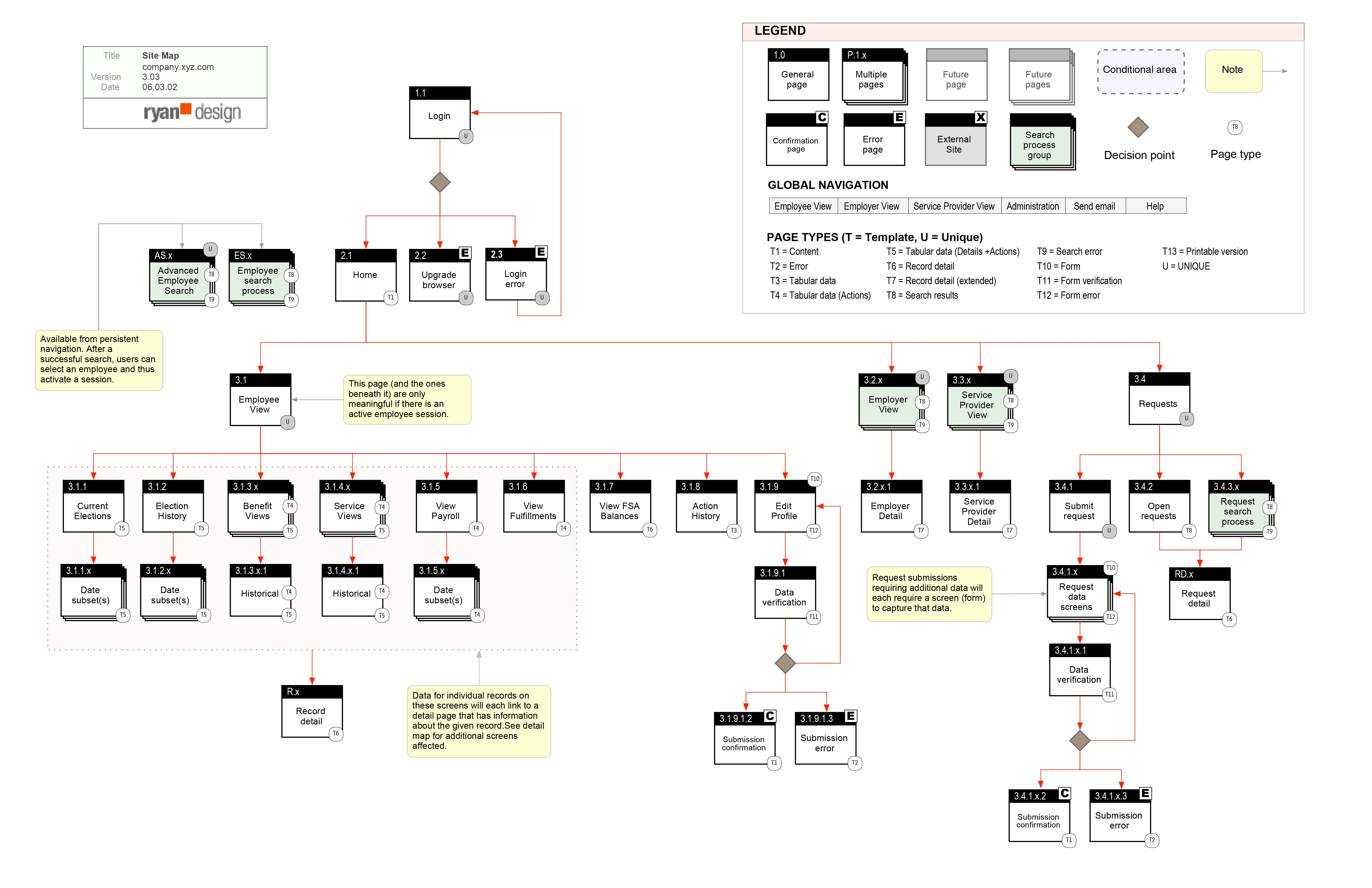 Example Of Website Site Map Information Architecture Diagram Architecture Flow Chart Design