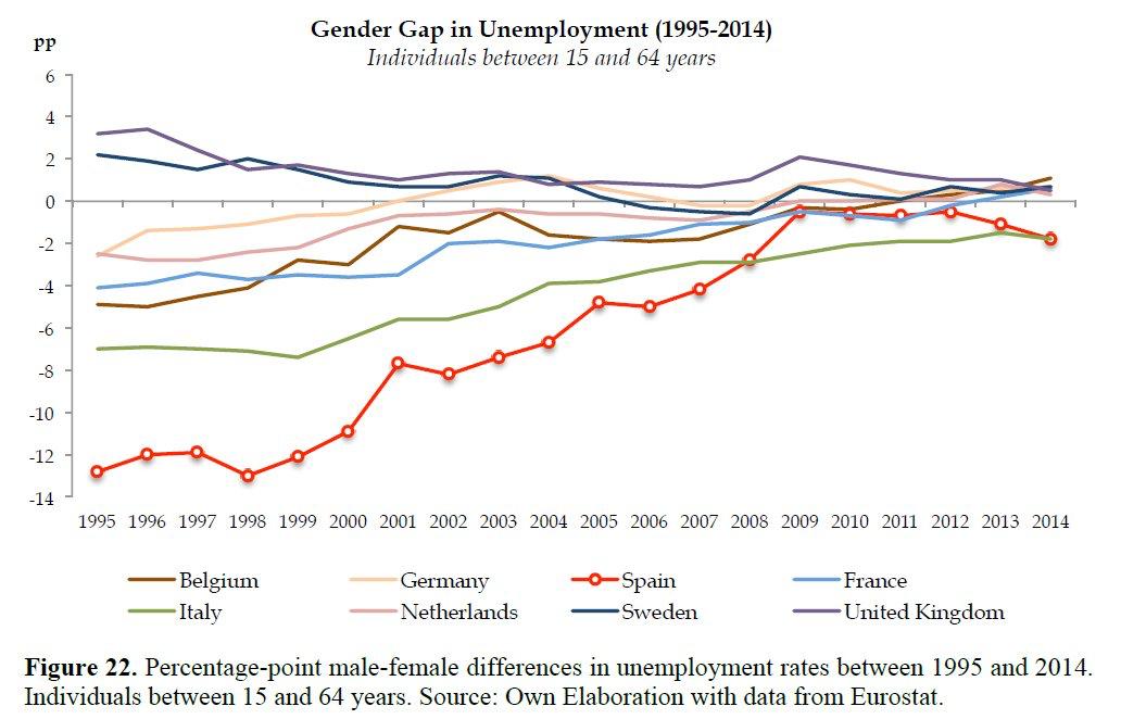 Gender gap en desempleo