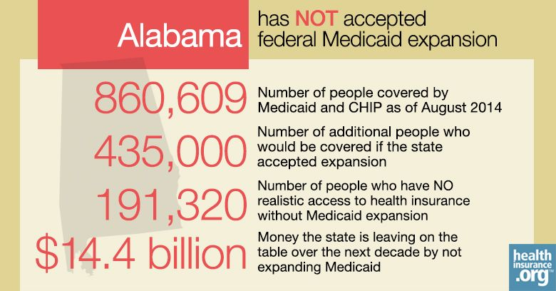 Alabama And The Aca S Medicaid Expansion Eligibility Enrollment