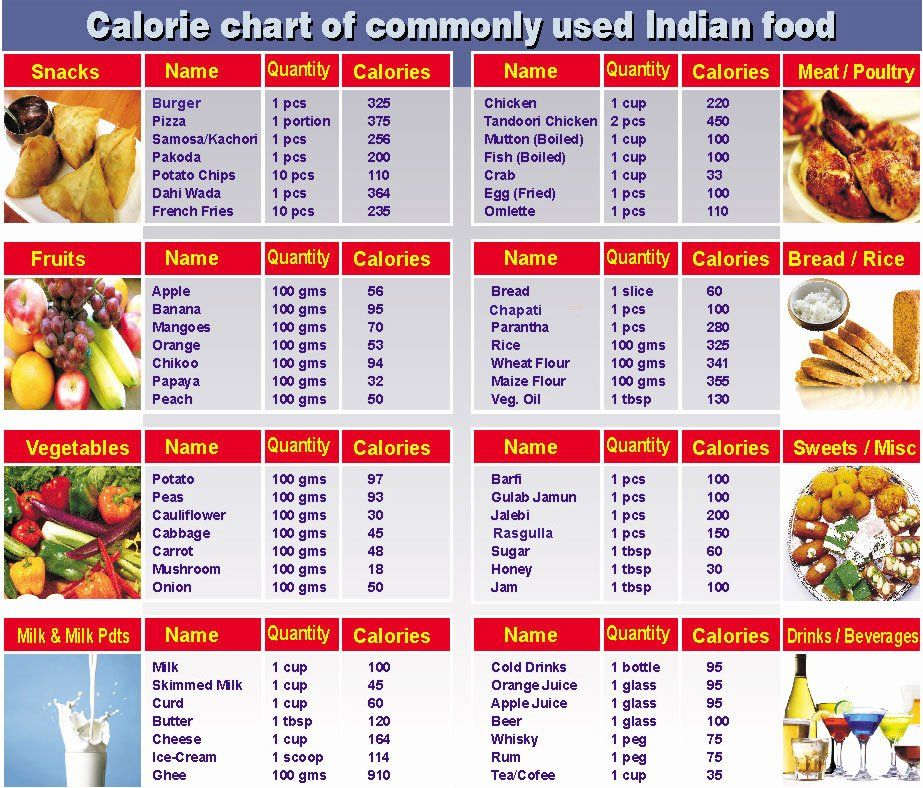 Food And Calories Chart Fresh Libra Health Club The Fitness King Since 1990 In 2020 Calorie Chart Food Calorie Chart Food Charts