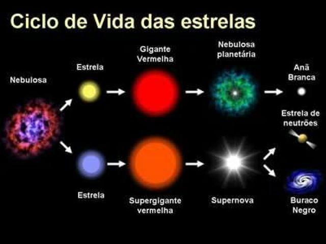Photo of ESTRELAS ciclo