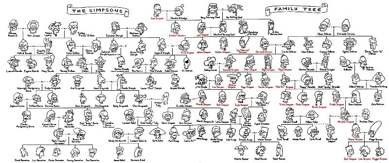 The family tree of Homer. Notice C. Montgomery Burns is a