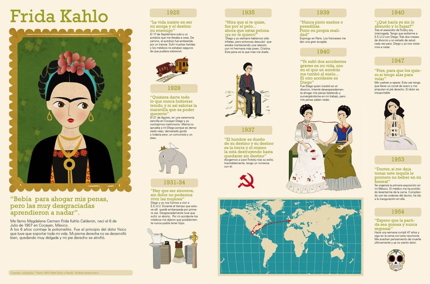 Frida Kahlo 1907 1954 Spanish Art Teaching Spanish Spanish Posters
