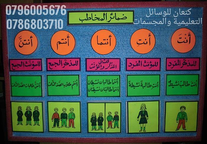 وسيلة تعليمية عن ضمائر المخاطب للغة العربية Learning Arabic Learn Arabic Language Arabic Language
