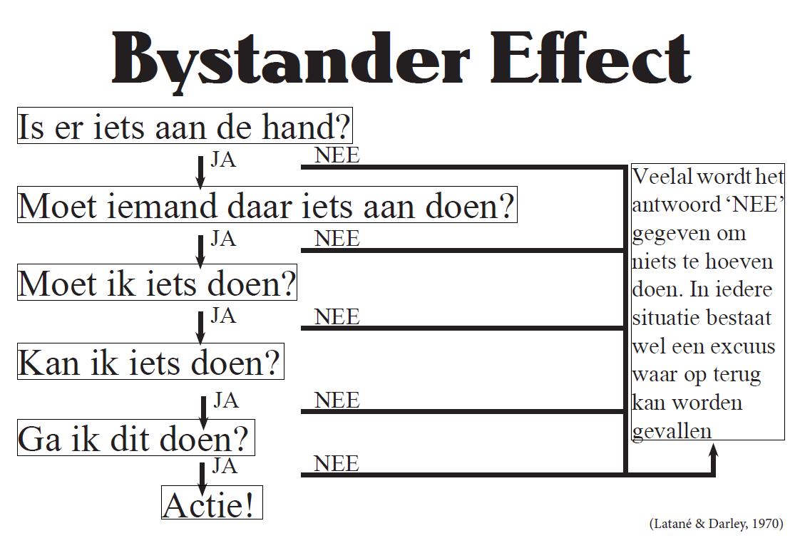 Bystander Effect Essays (Examples)