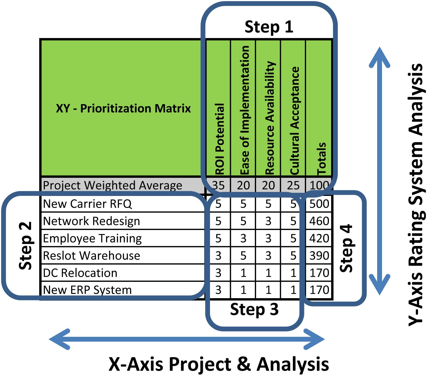 project prioritization diagram - Google Search