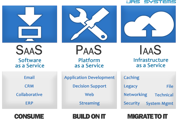 Urs Systems Software As A Service Saas And Cloud Computing H Cloud Computing Services Cloud Computing Cloud Computing Technology