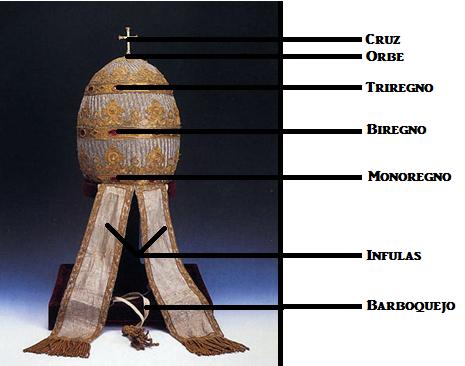 JHS: Uso y desuso de la Tiara Papal