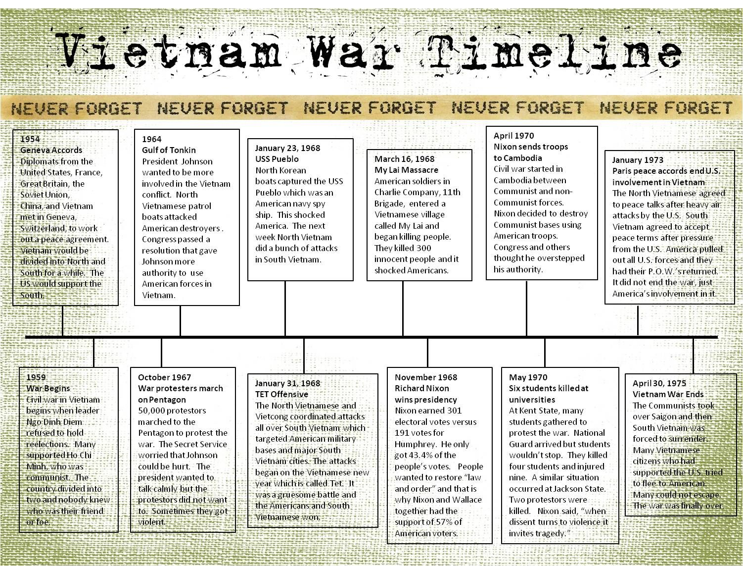 Presidents of the vietnam war essay