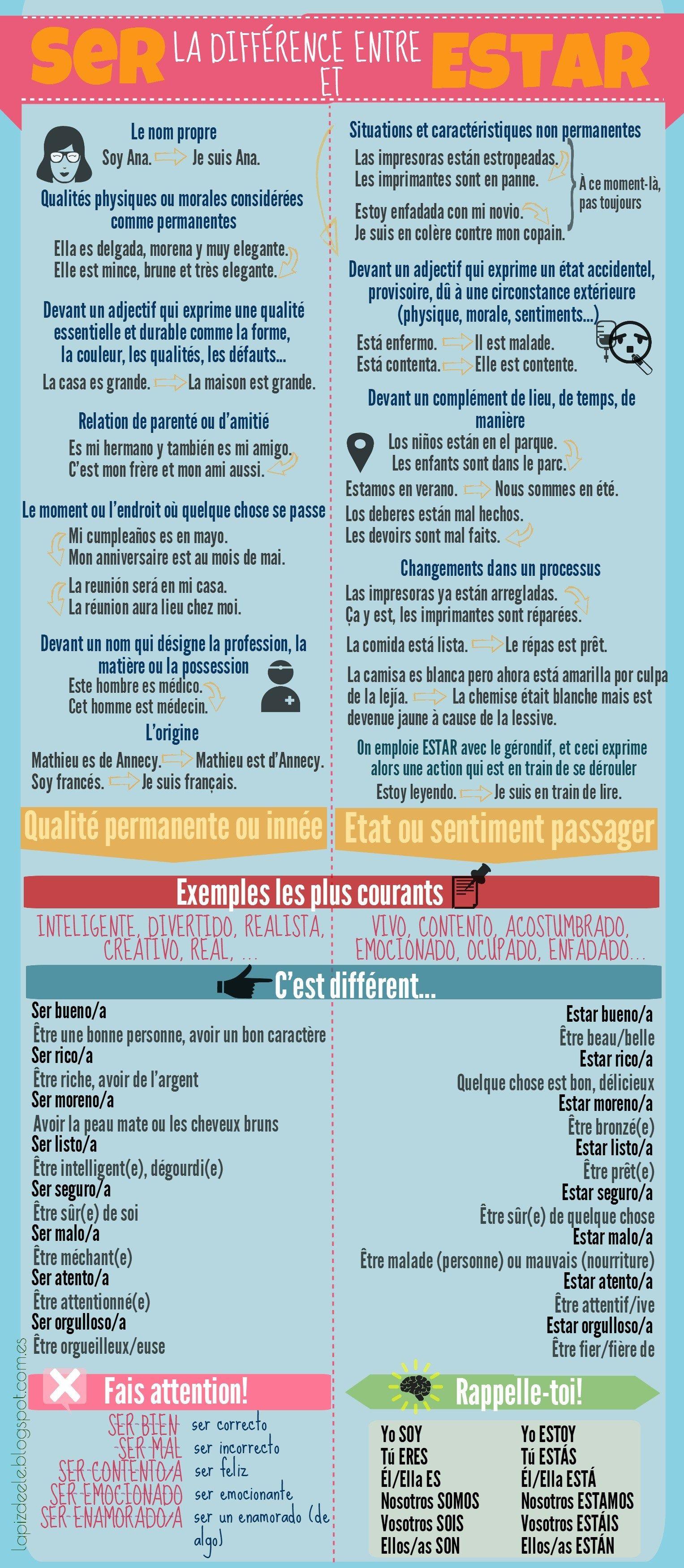 Ser Ou Estar Infografia De Ele Para Alumnos Franceses