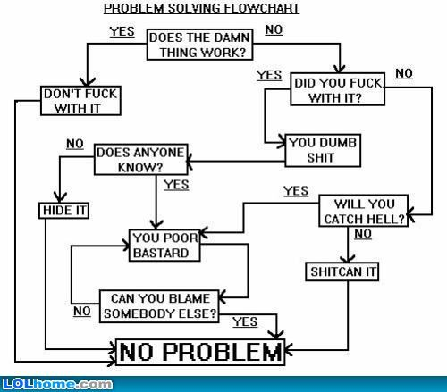 Problem solving flowchart Sarcasm at Its Best Pinterest - flow chart format in word