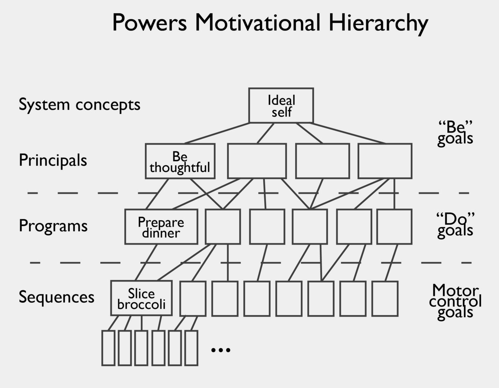 Motivational Hierarchy William Powers