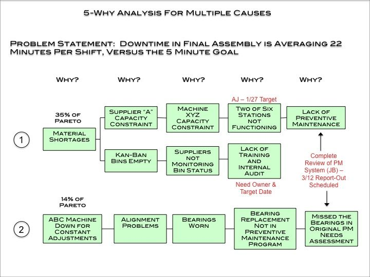 5 Why Including Corrective Action Analysis