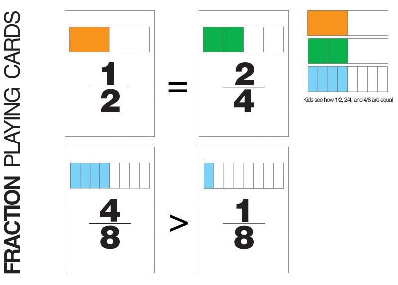 Play War with fractions! I created these cards to help kids ...