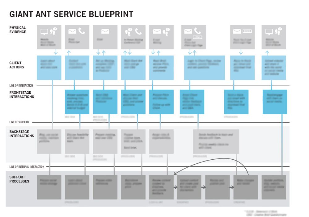 Giant Ant Client Experience    Customer Experience    Pinterest - fresh blueprint consulting and training