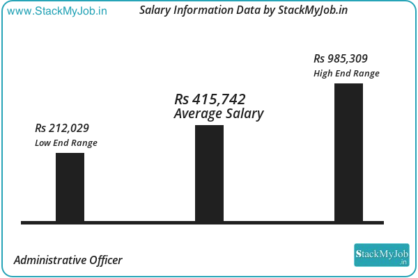 Administrative Officer Salary And Income Report By Stackmyjob 2019 2020 Accounting Jobs Income Reports Salary