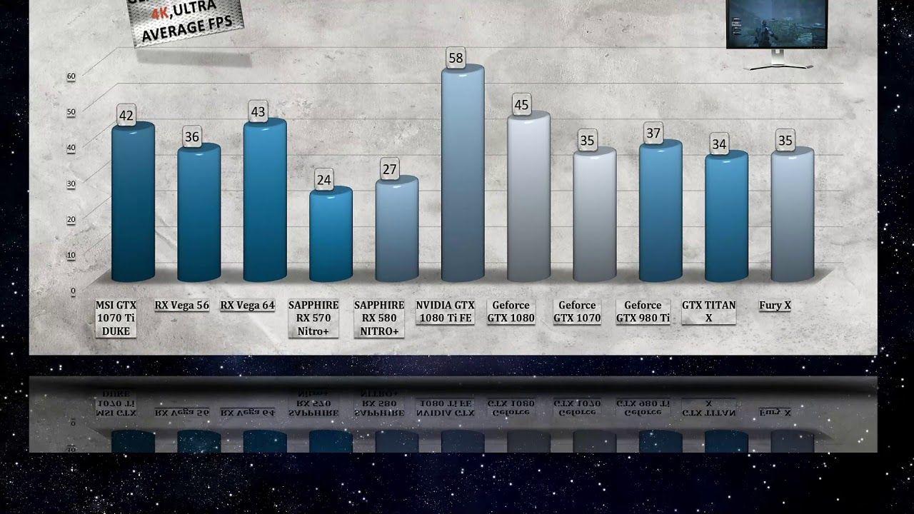 MSI GTX 1070 Ti DUKE BENCHMARKS / GAME TESTS & REVIEW / 1080p, 1440p