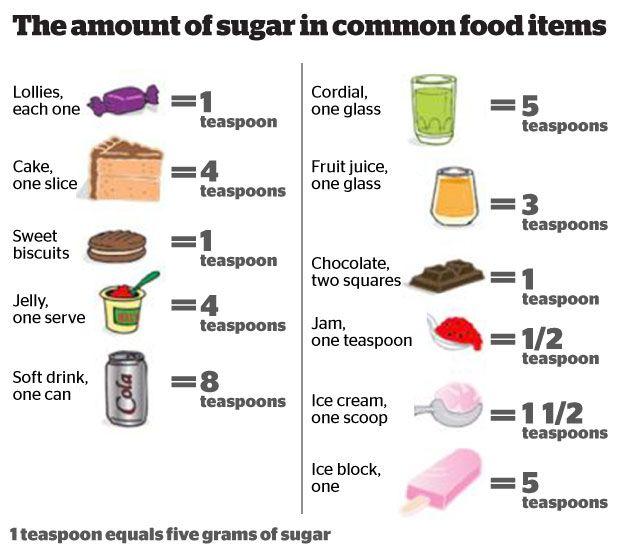 Australia's sugar intake described by experts as 'alarming ...