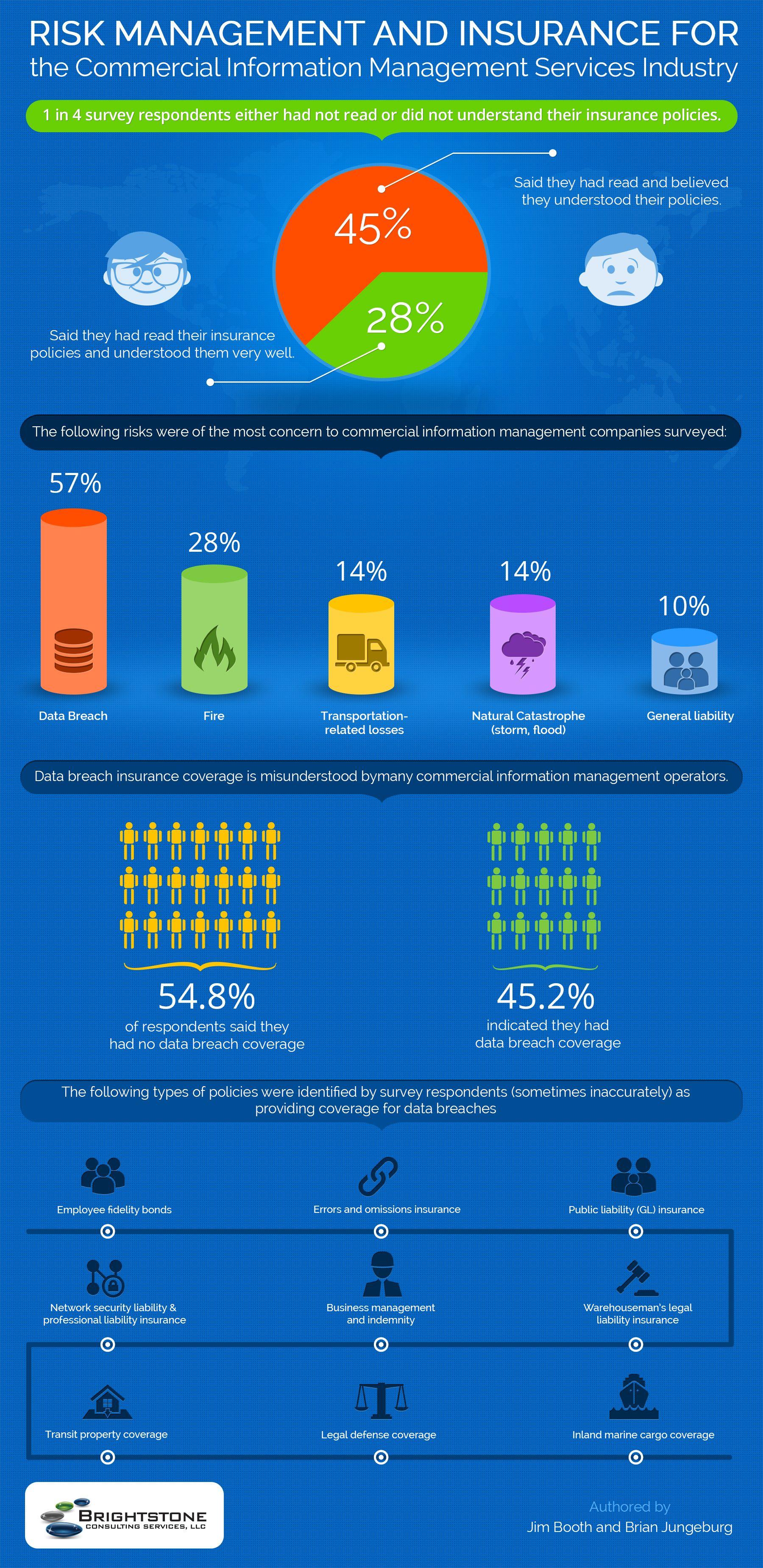 Risk Management Insurance Utiles Datos
