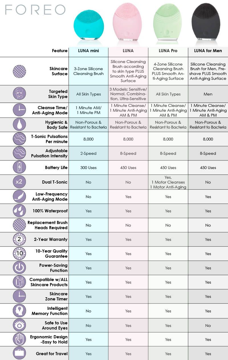 Foreo Comparison Infographic Chart Pick The Perfect Unit For You