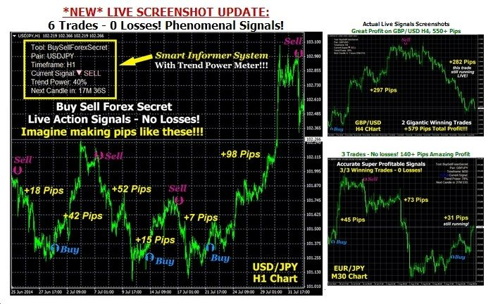 Buy Sell Forex Secret Review Most Advanced Forex Indicator That