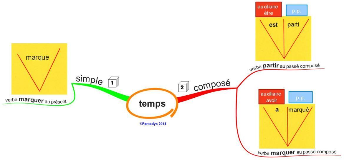 cartes mentales Conjugaison | Sketch note, Französisch