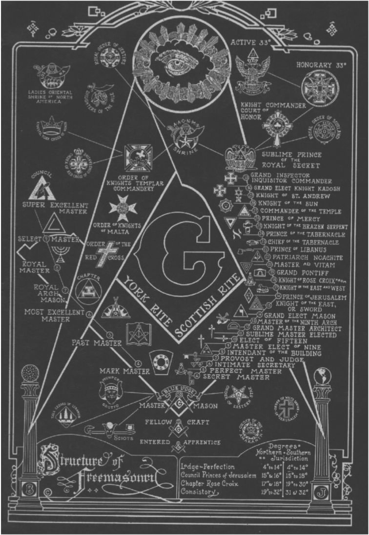 Freemasonry chart structure of freemasonry illuminati and social phenomena forming a space of sociability that recruits its members by cooptation and practice initiation rites referring to a secret biocorpaavc Images