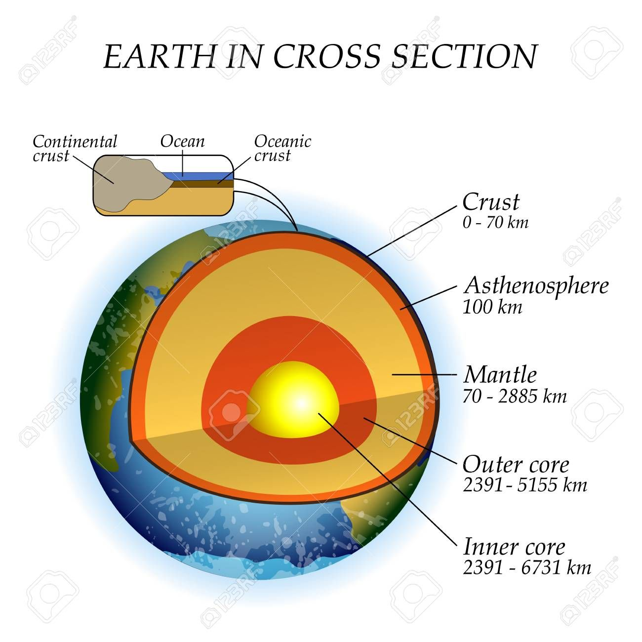 Cross Section Of Earth S Layers
