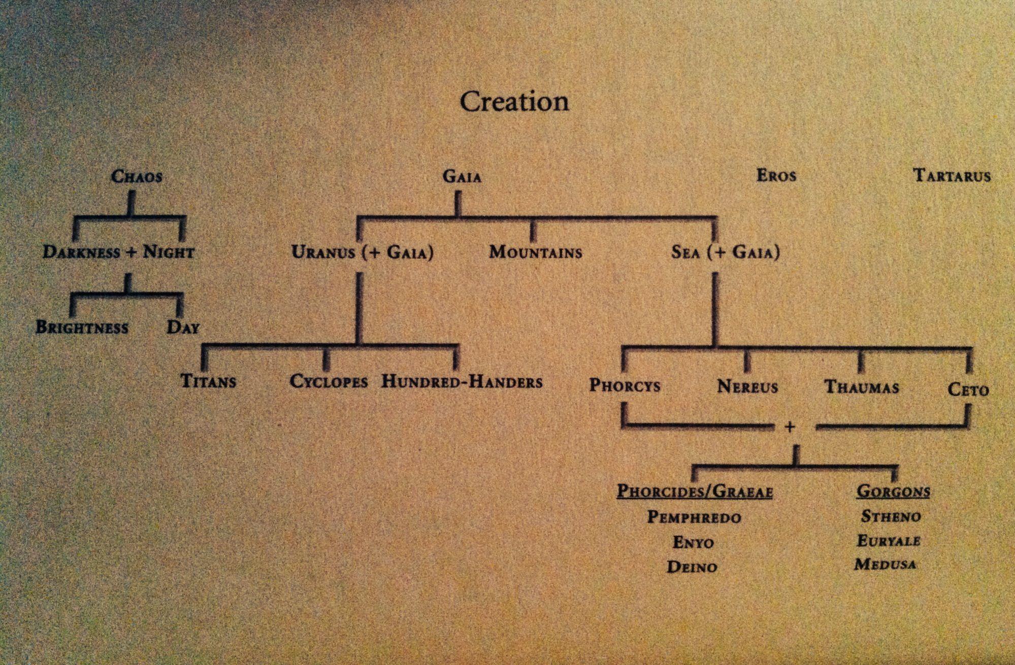 Greek Mythology Creation Family Tree Greek Mythology Greek