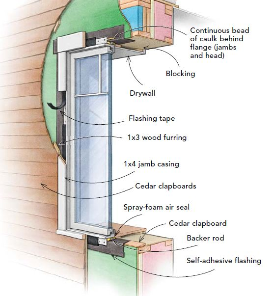 This Illustration Shows An Outie Window Outie Windows Are