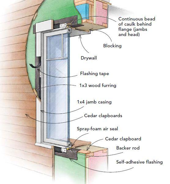 Innie Windows Or Outie Windows Window Installation Window Restoration Exterior Insulation