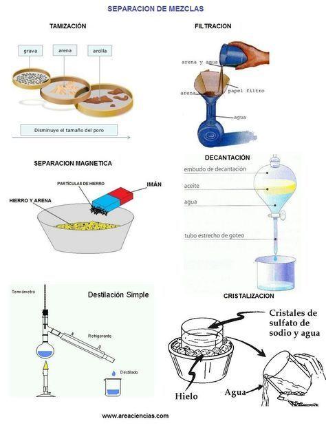 Metodos De Separacion De Mezclas Ensenanza De Quimica Laboratorios De Ciencias Ciencias Quimica