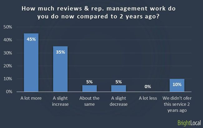 How much reviews & reputation management work do you do now compared to 2 years ago?
